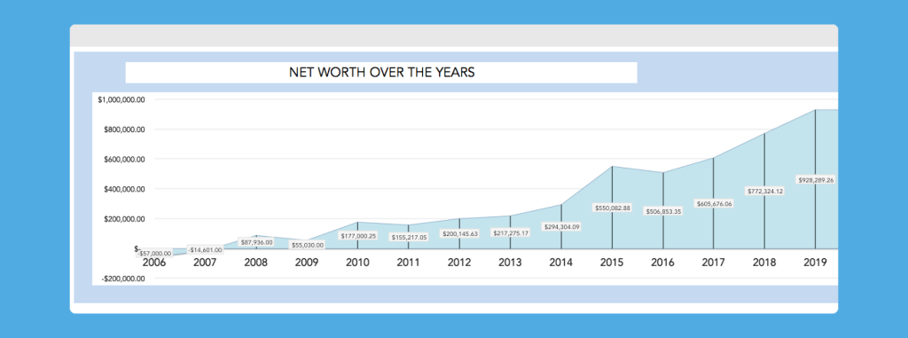 net worth chart sherry