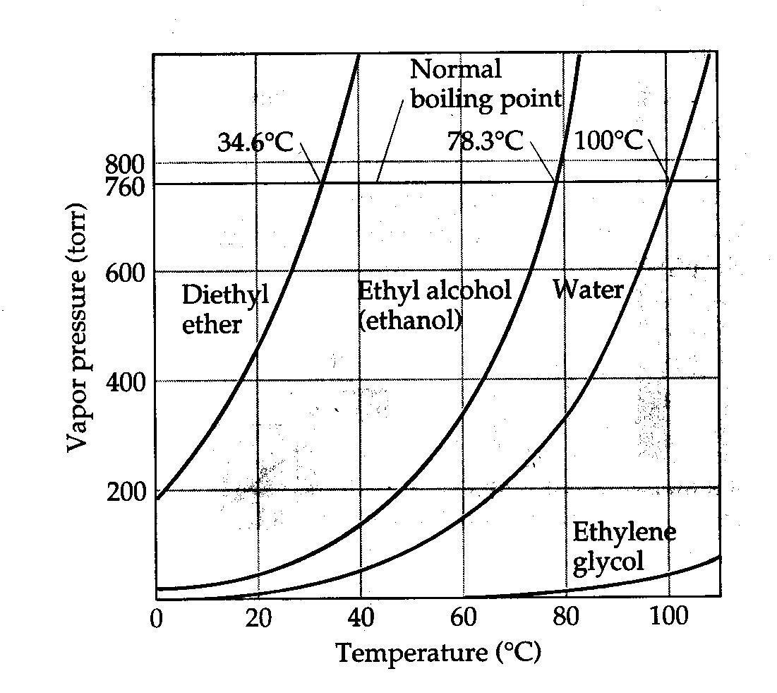 Chemistry Gases Kmt