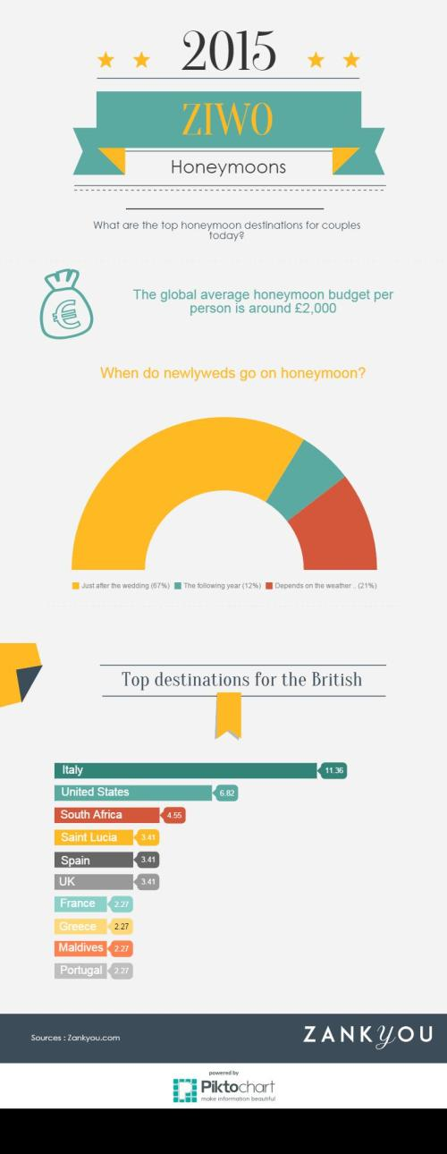 Honeymoon UK