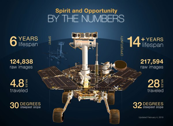Six Things to Know About NASAs Opportunity Rover NASAs