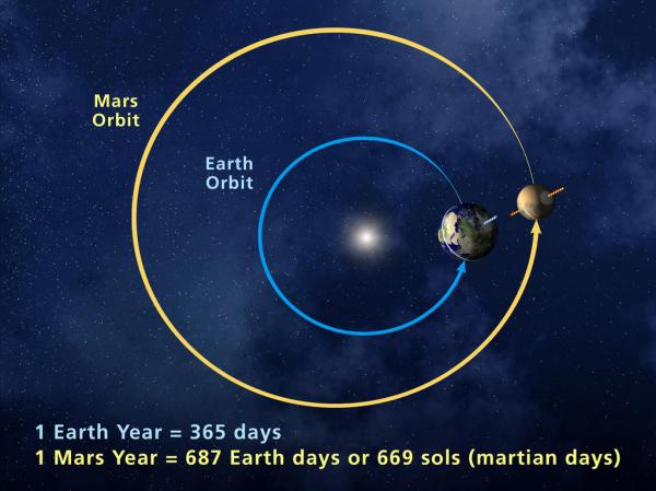 Martian Year | Mars Exploration Program