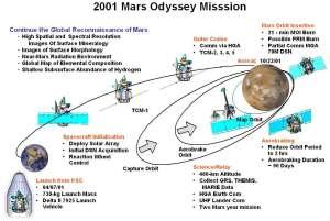 Mission Timeline  Mars Odyssey