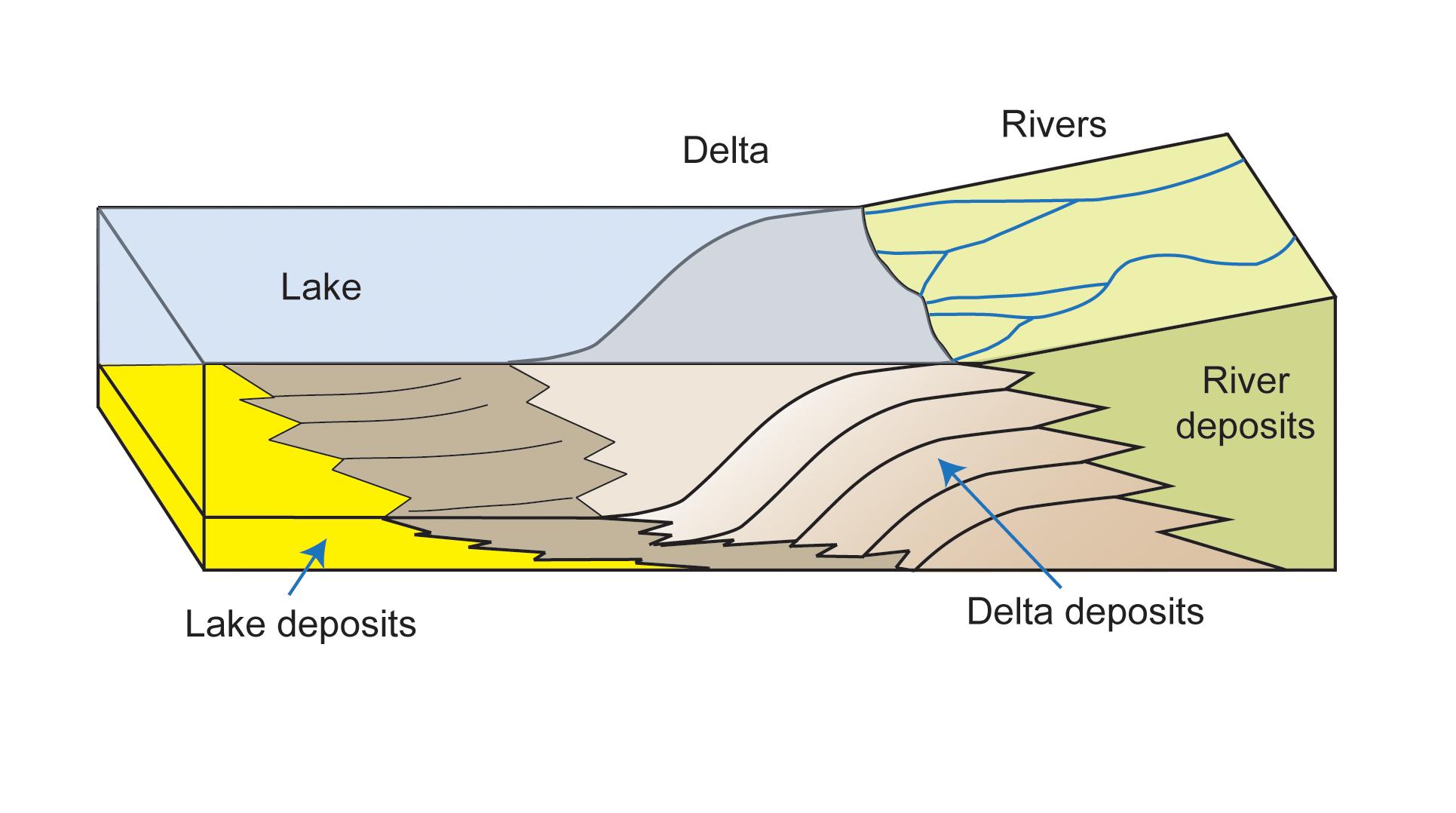 How A Delta Forms Where River Meets Lake Nasa S Mars