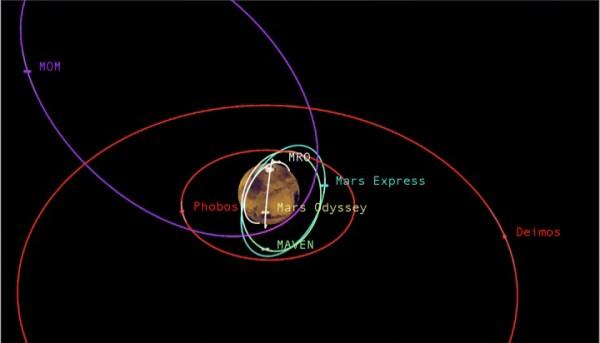 Diverse Orbits Around Mars NASAs Mars Exploration Program