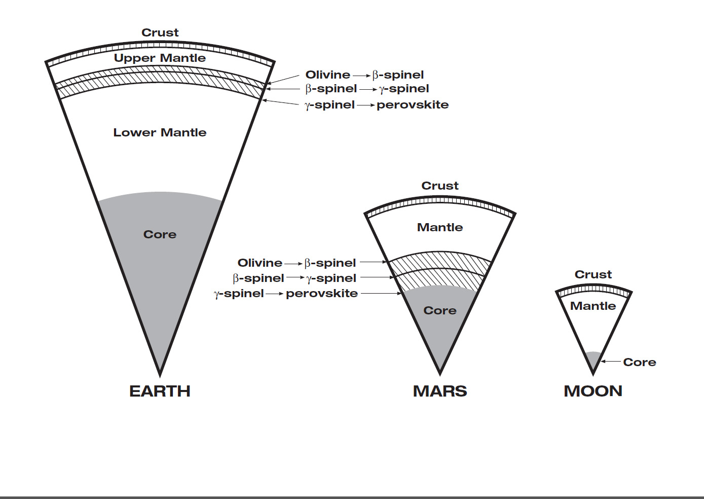 Insight Pie Charts Nasa S Insight Mars Lander