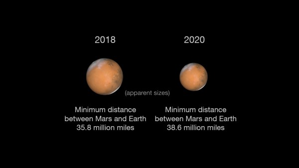 Mars During Close Approach in 2018 and 2020 NASAs Mars