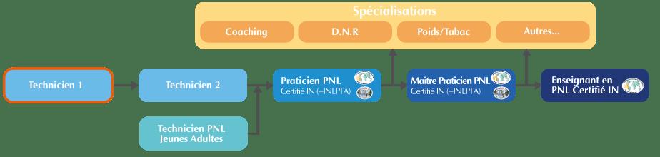 Formation Technicien PNL 1