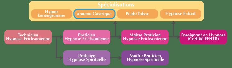 Cursus formation hypnose santé Marseille : Anneau gastrique