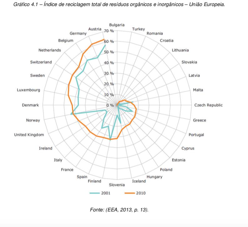imagem de tabela com lista de países europeus e a reciclagem