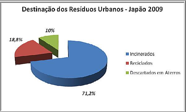 gráfico de resíduos sólidos no Japão