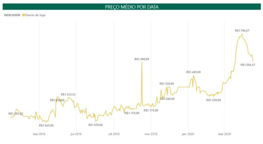 Gráfico coma variação nos preços do Farelo de Soja em Goiás.