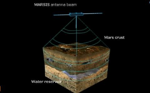 Mars'ın Yüzey Altı Sularına Dair İlk Kanıt Bulundu