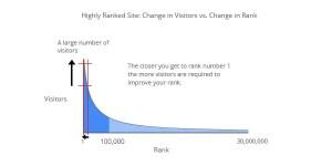澳門網站設計 如何提升網站排名 | MARStree