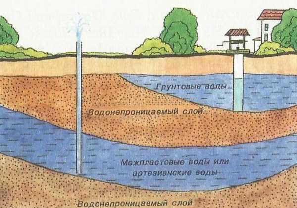 Как правильно отвести воду от дома – Отвод воды от ...