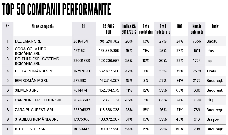 top_companiiperformante_10