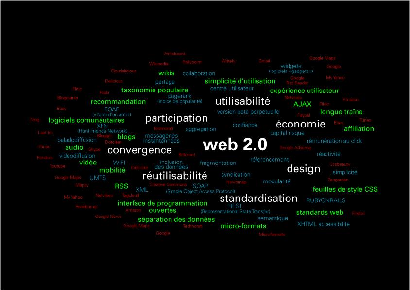 Comprendre le web 2.0 [infographie]