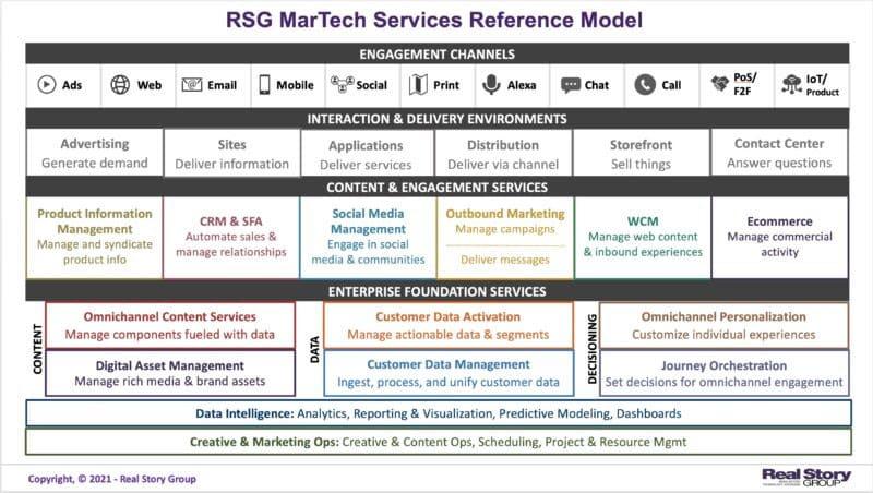 Reference model diagram