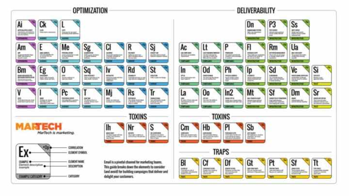 Email Periodic Table Elements: Optimization and Deliverability