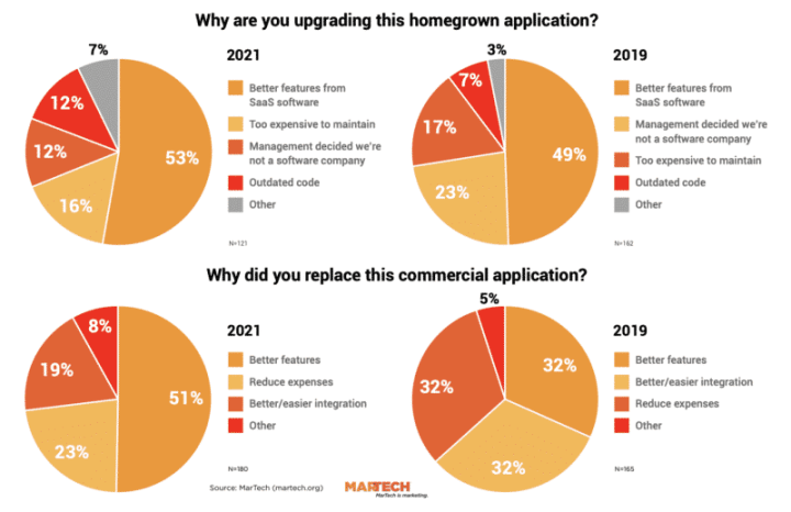 Chart showing why marketers replaced their marketing technology.