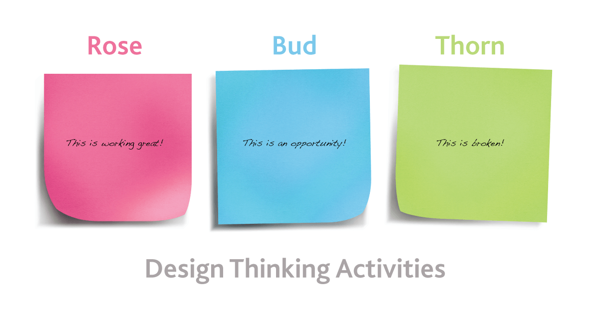 Design Thinking: Applying Rose, Bud, Thorn Activities to Marketing