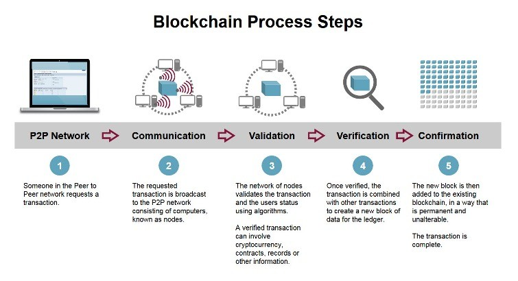 Comment fonctionne la blockchain