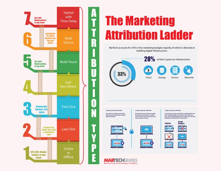 MarTech Series Primer: Everything You Wanted to Know About Marketing Attribution
