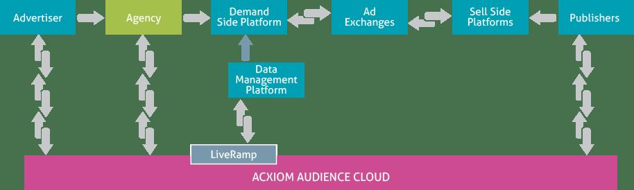 Acxiom Audience Cloud