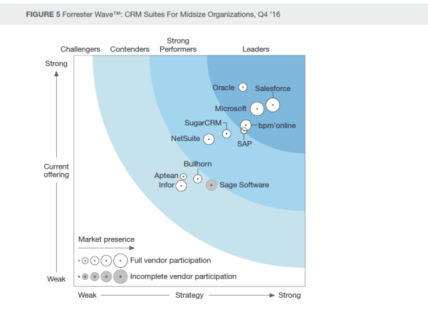 via Forrester Research