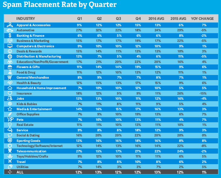 Eamil Deliverability Rates by Quarter