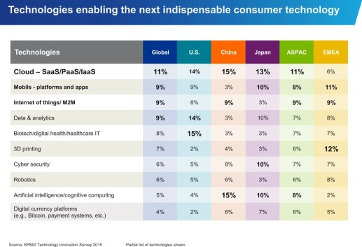 via KPMG Technology Innovation Survey 2015