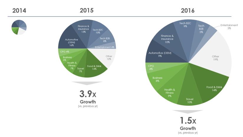 Native ad spend 2014-2016