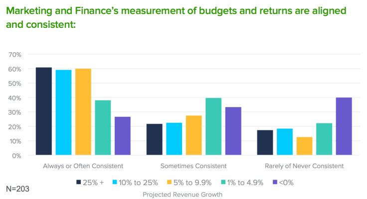 Allocadia Marketing Performance Management Benchmark Study, January 2017