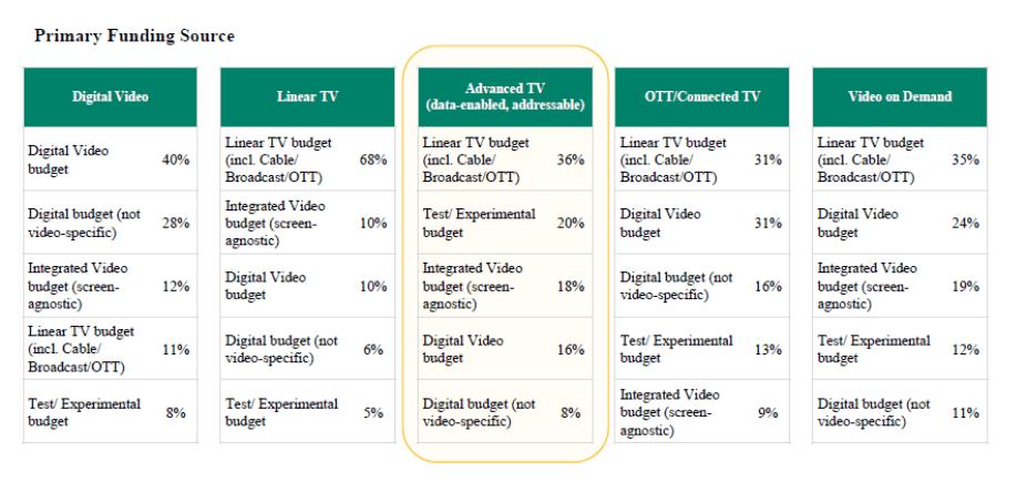 Primary Funding into Advanced TV