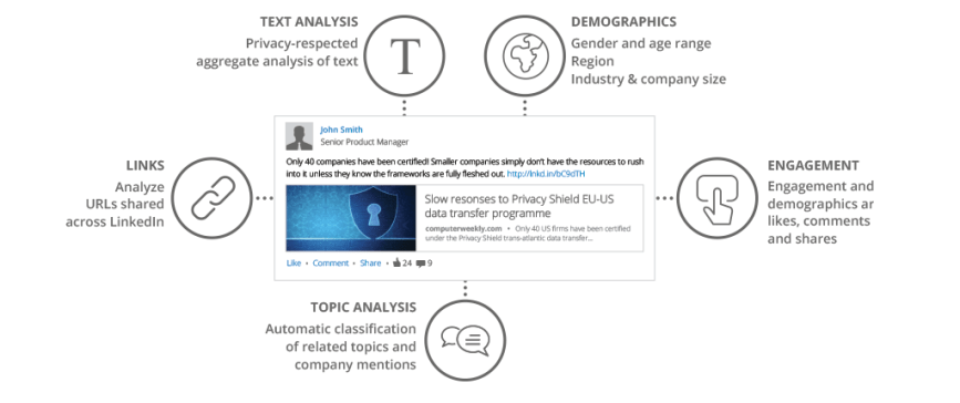 PYLON for LinkedIn Engagement Insights