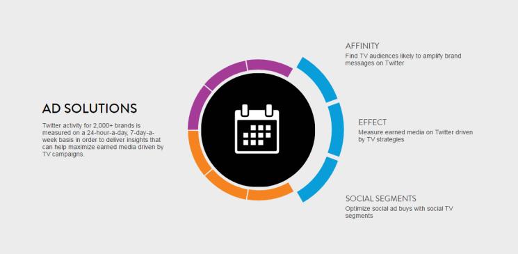 Nielsen's Social Content Ratings