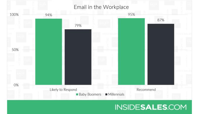 Insidesales.com report