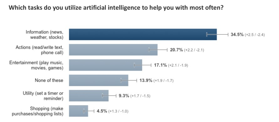 Rockfish Artificial Intelligence Consumer Survey
