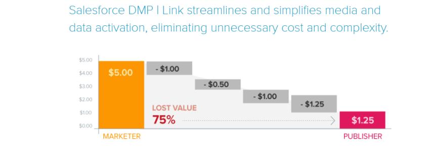 Salesforce DMP- Link