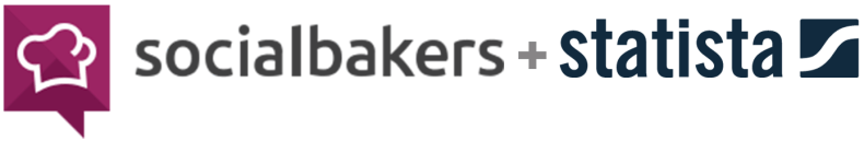 Socialbakers + Statista