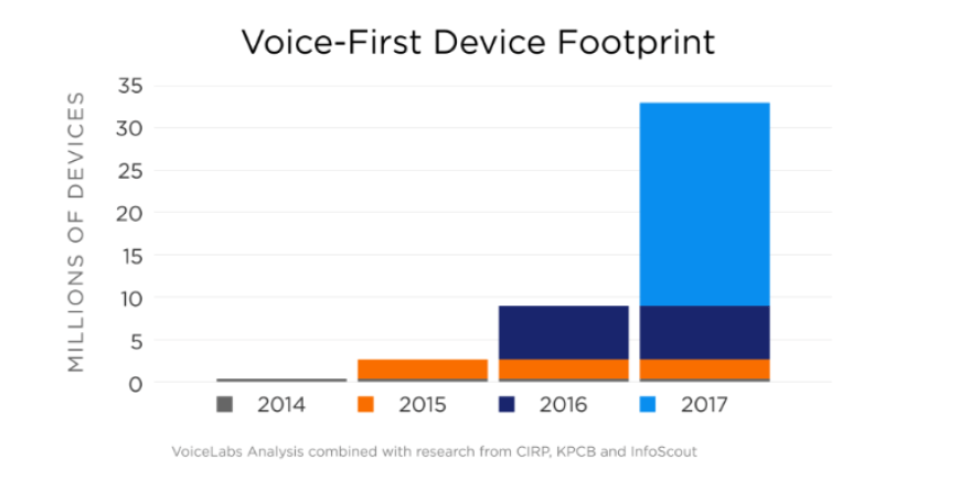 The 2017 Voice Report by VoiceLabs