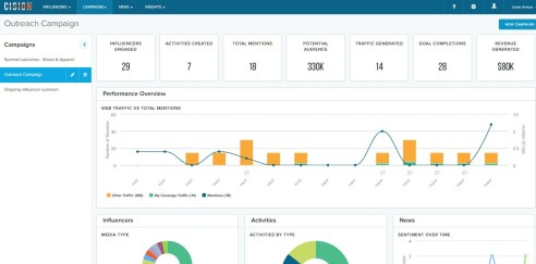 Cision MUlti channel PR dashboard