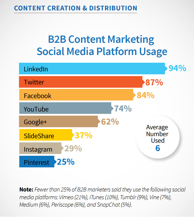 B2B Content Marketing by Content Marketing Institute