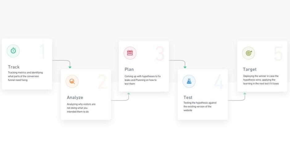 VWO conversion optimisation platform