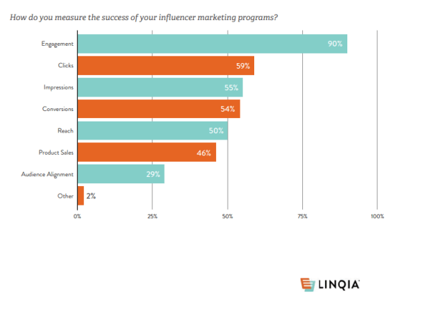 Linqa State of Influencer Marketing Report 2018