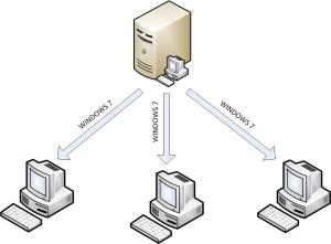 deplyment services hub spoke model