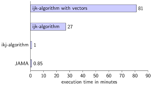 Java execution times for matrix multiplication