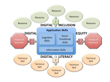 Expanded Digital Literacy Diagram