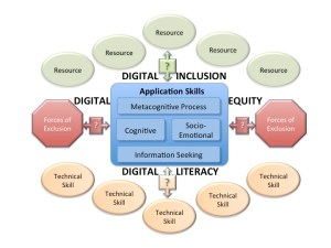 expanded-digital-literacy-diagram-august-2016