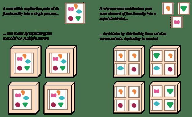 Monoliths_VS_MicroServices