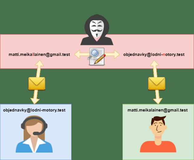 BEC: E-mail communication scheme